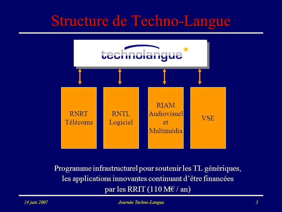 Structure de Techno-Langue
