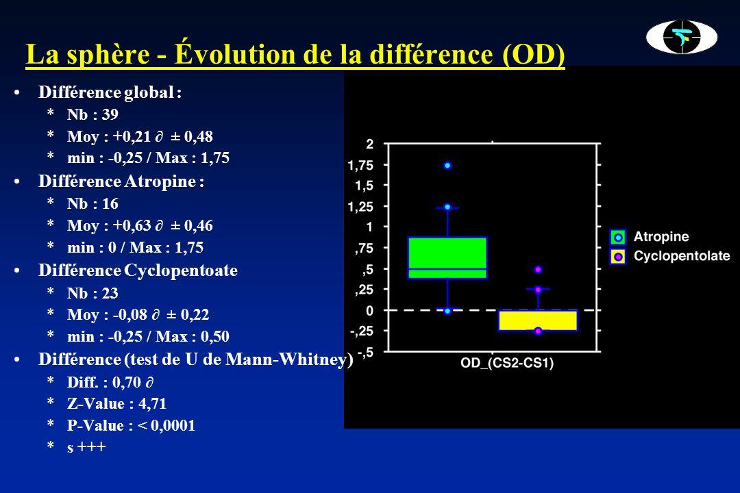 La sphère - Évolution de la différence (OD)