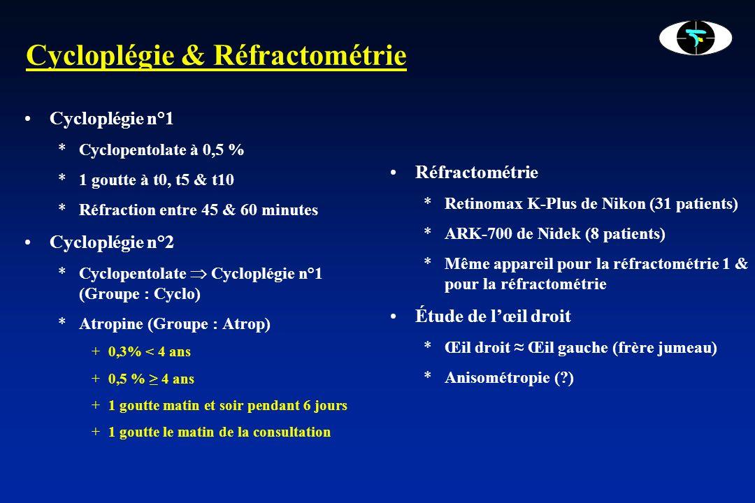 Cycloplégie & Réfractométrie