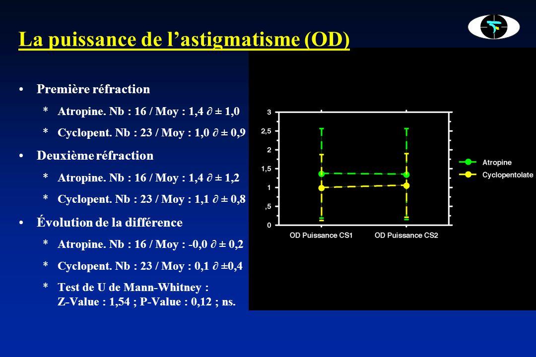 La puissance de l'astigmatisme (OD)