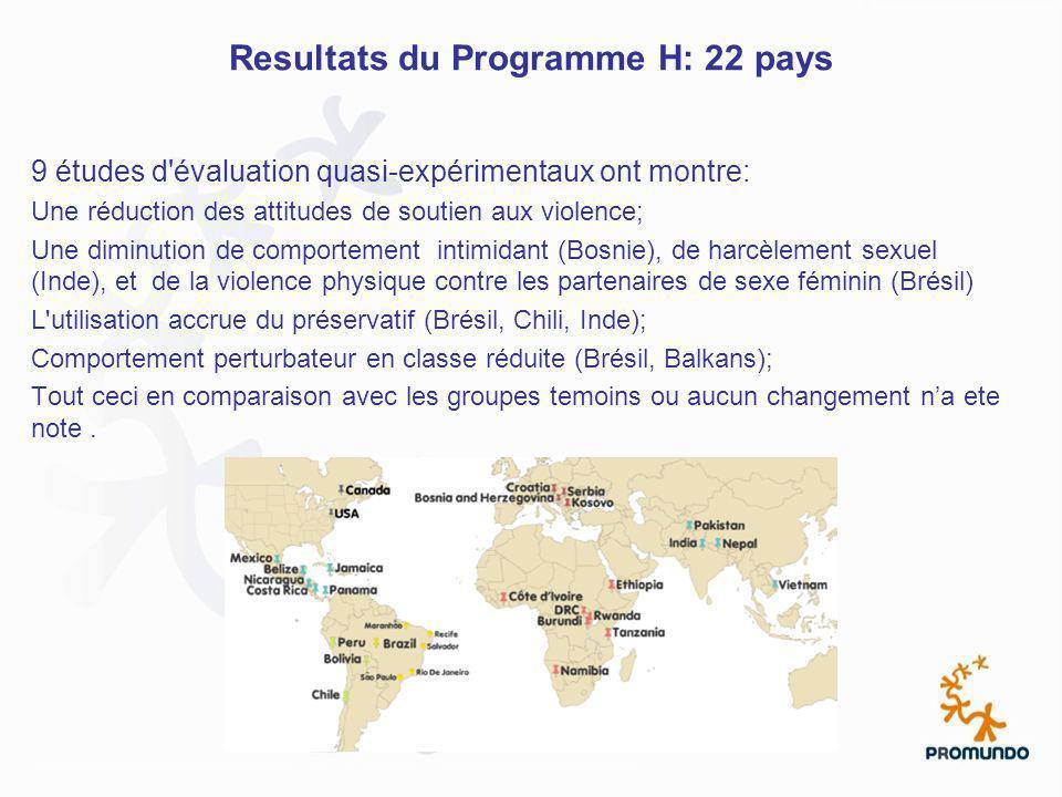 Resultats du Programme H: 22 pays