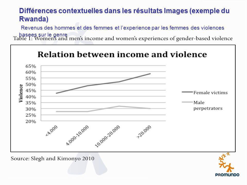Différences contextuelles dans les résultats Images (exemple du Rwanda) Revenus des hommes et des femmes et l'experience par les femmes des violences basees sur le genre