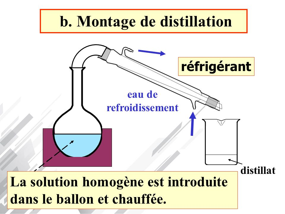 b. Montage de distillation