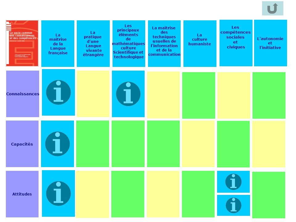 Les compétences sociales et civiques Connaissances Capacités