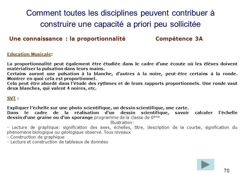 Une connaissance : la proportionnalité Compétence 3A