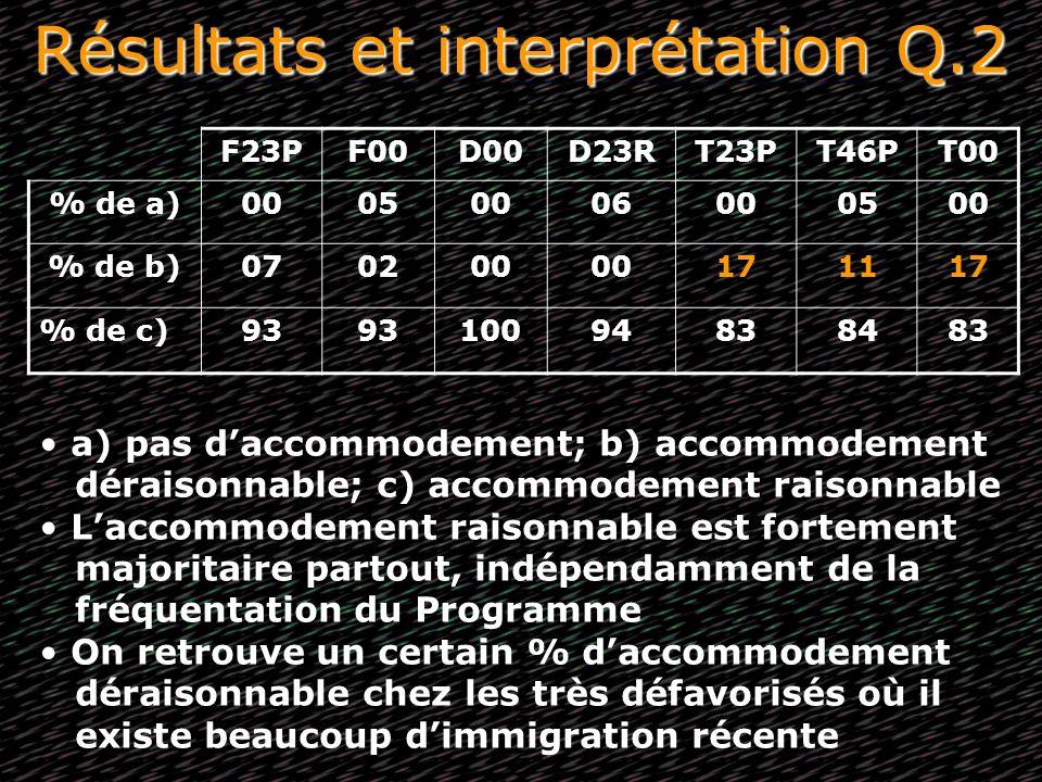Résultats et interprétation Q.2