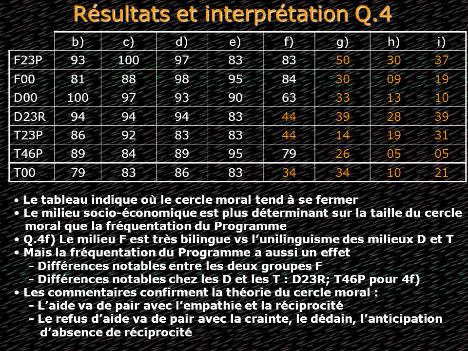 Résultats et interprétation Q.4