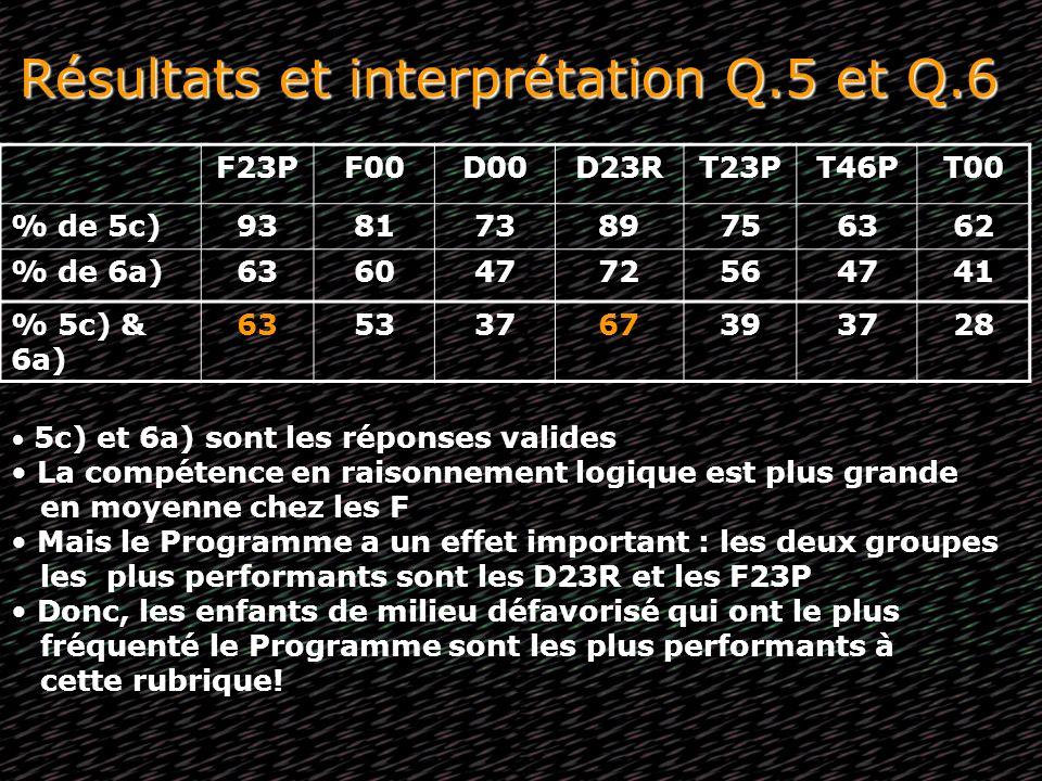 Résultats et interprétation Q.5 et Q.6