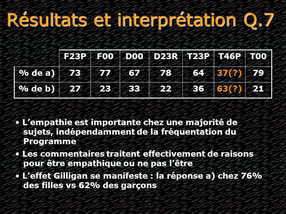 Résultats et interprétation Q.7