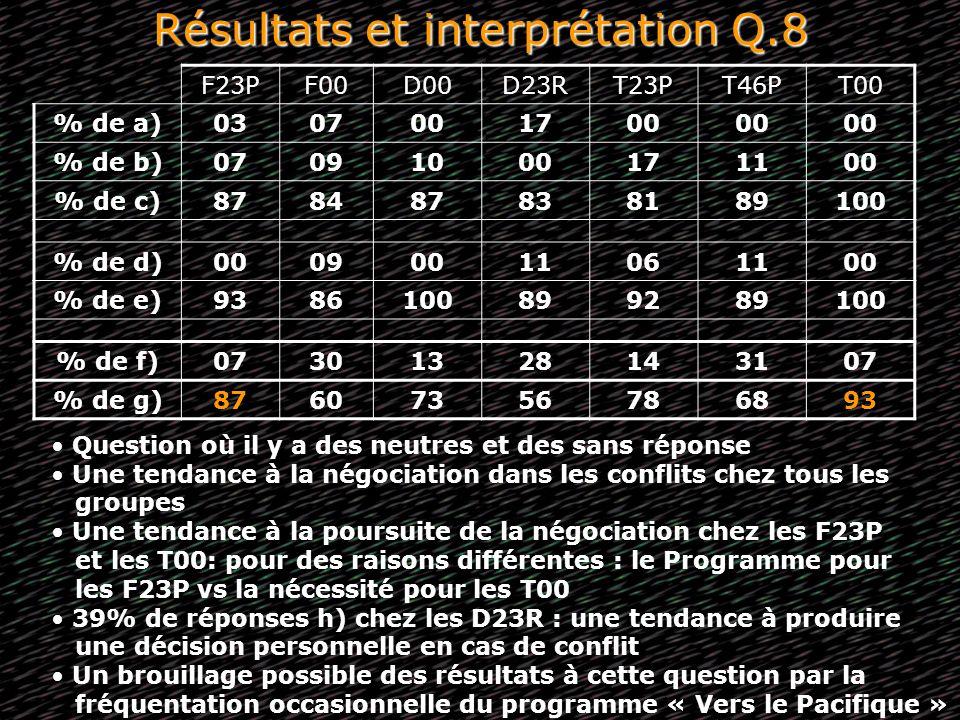 Résultats et interprétation Q.8