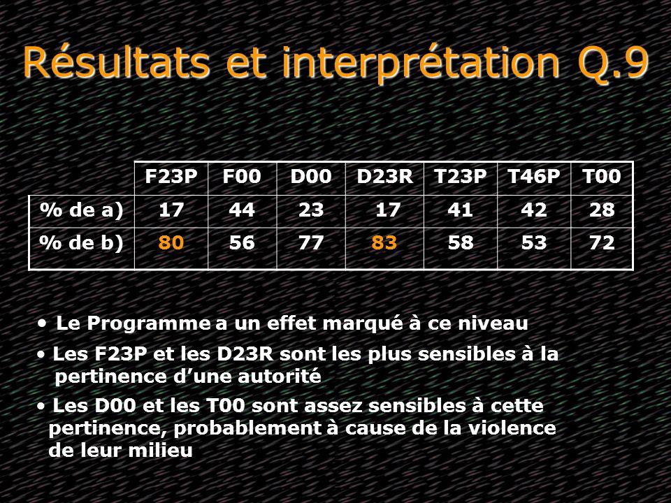 Résultats et interprétation Q.9