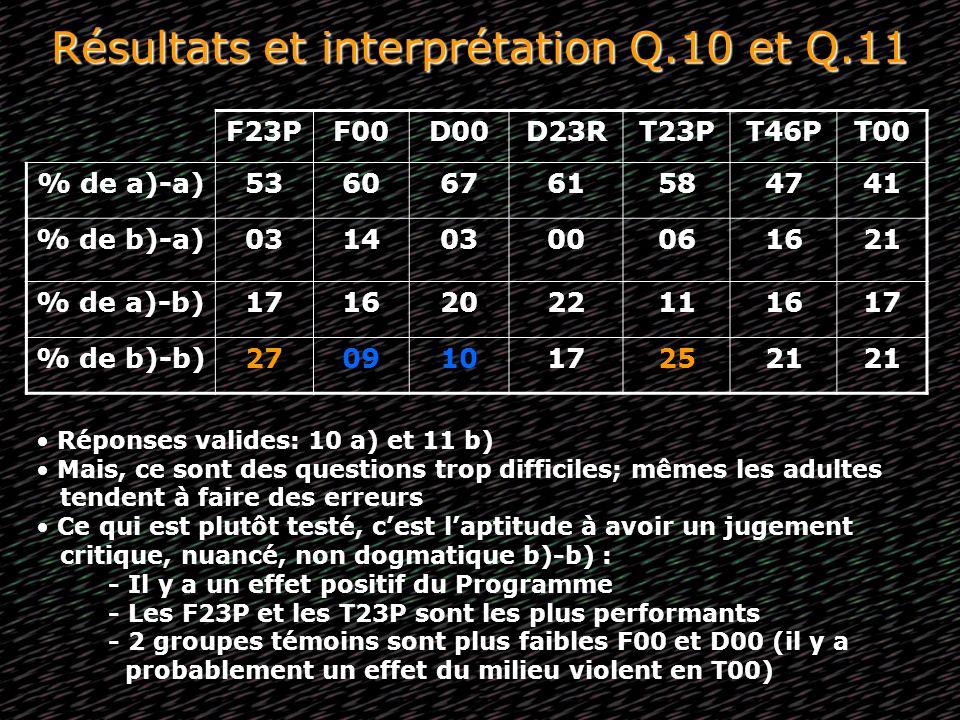 Résultats et interprétation Q.10 et Q.11