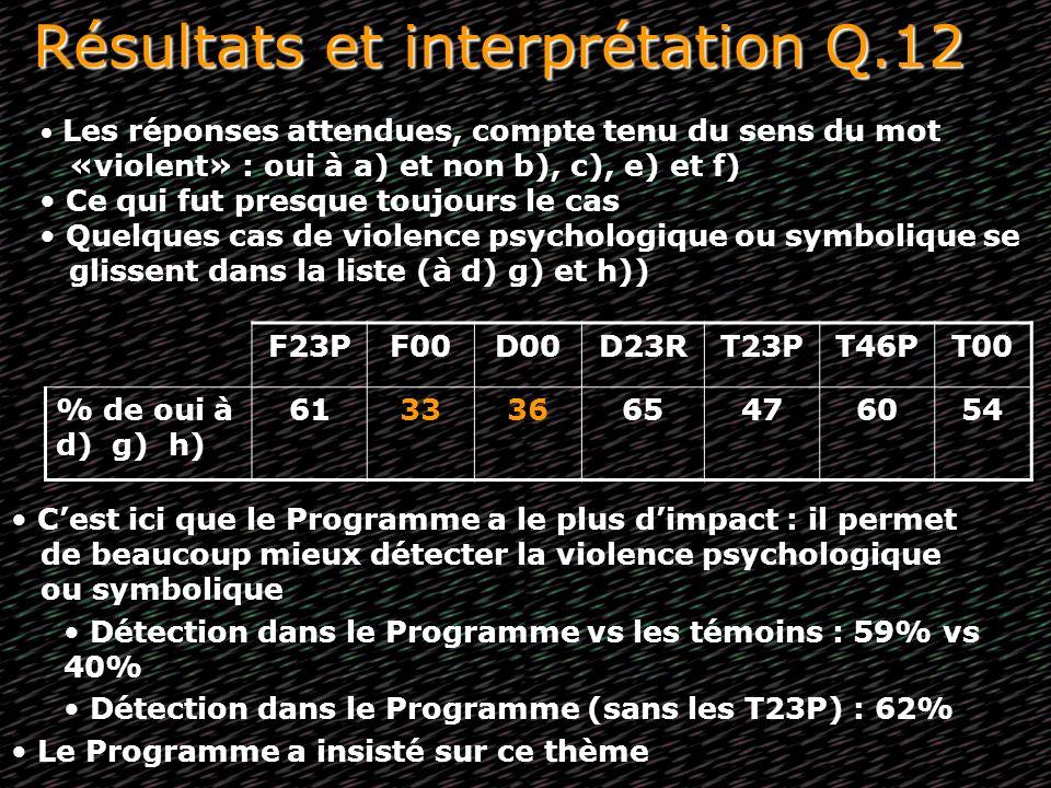 Résultats et interprétation Q.12