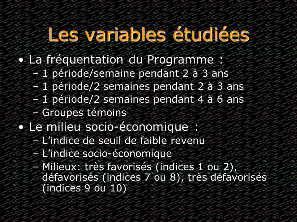 Les variables étudiées