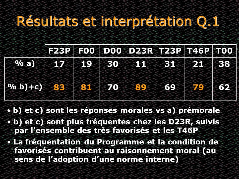 Résultats et interprétation Q.1