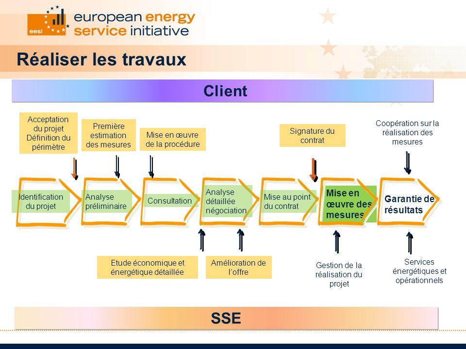 Réaliser les travaux SSE Client Mise en œuvre des mesures