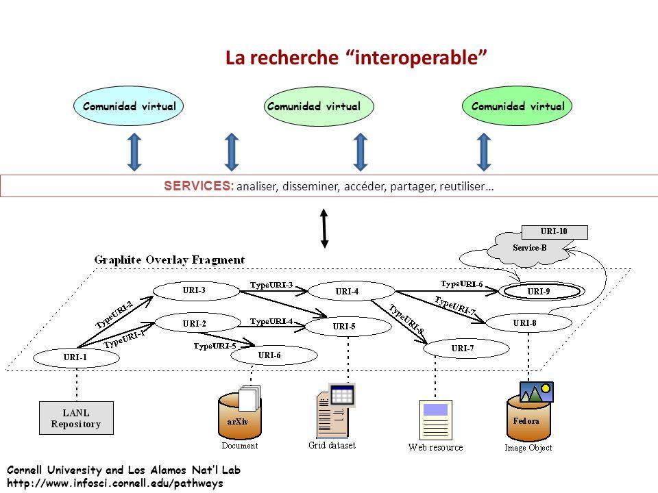 La recherche interoperable