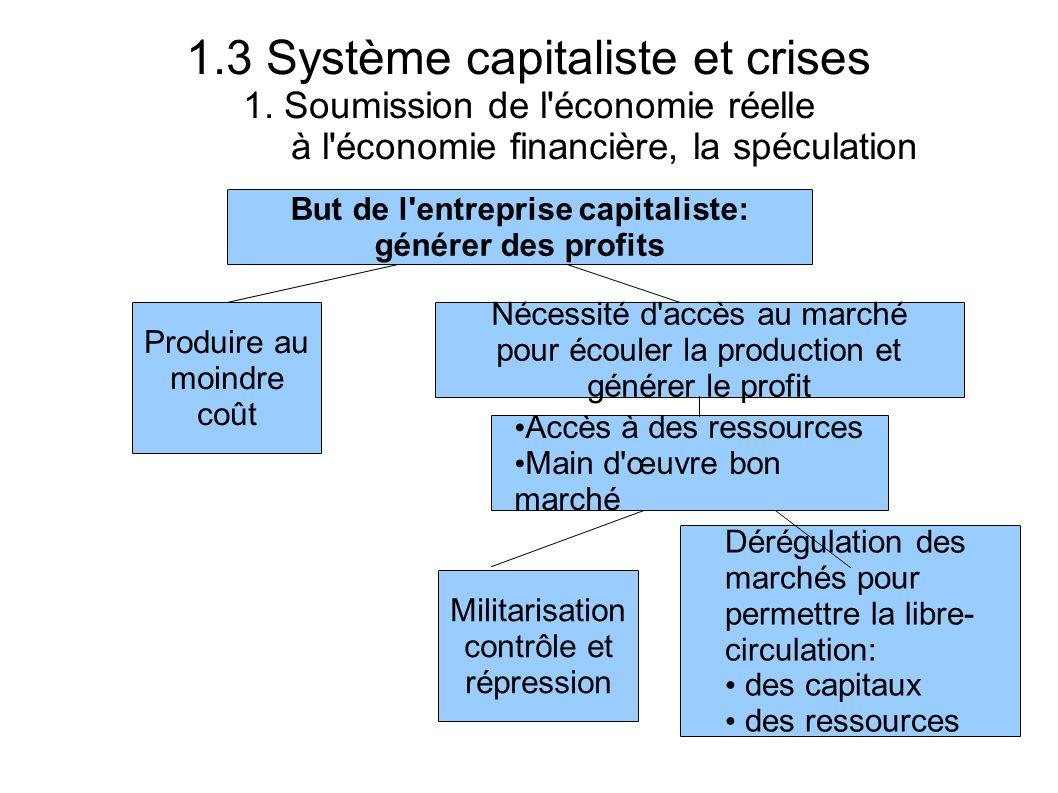 But de l entreprise capitaliste: générer des profits