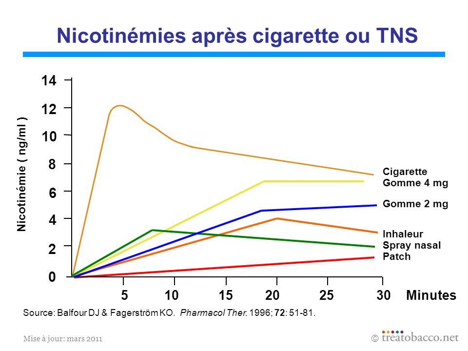 Nicotinémies après cigarette ou TNS