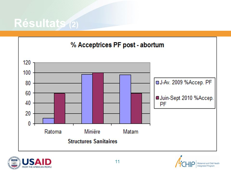 Résultats (2) Augmentation du nombre d'utilisatrices de la PF en SAA (clientes recevant une méthode avant de quitter le site) :