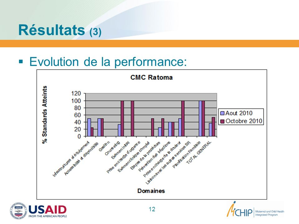 Résultats (3) Evolution de la performance: