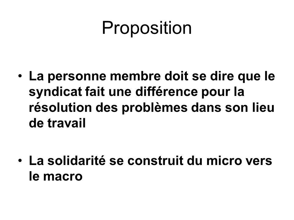 PropositionLa personne membre doit se dire que le syndicat fait une différence pour la résolution des problèmes dans son lieu de travail.
