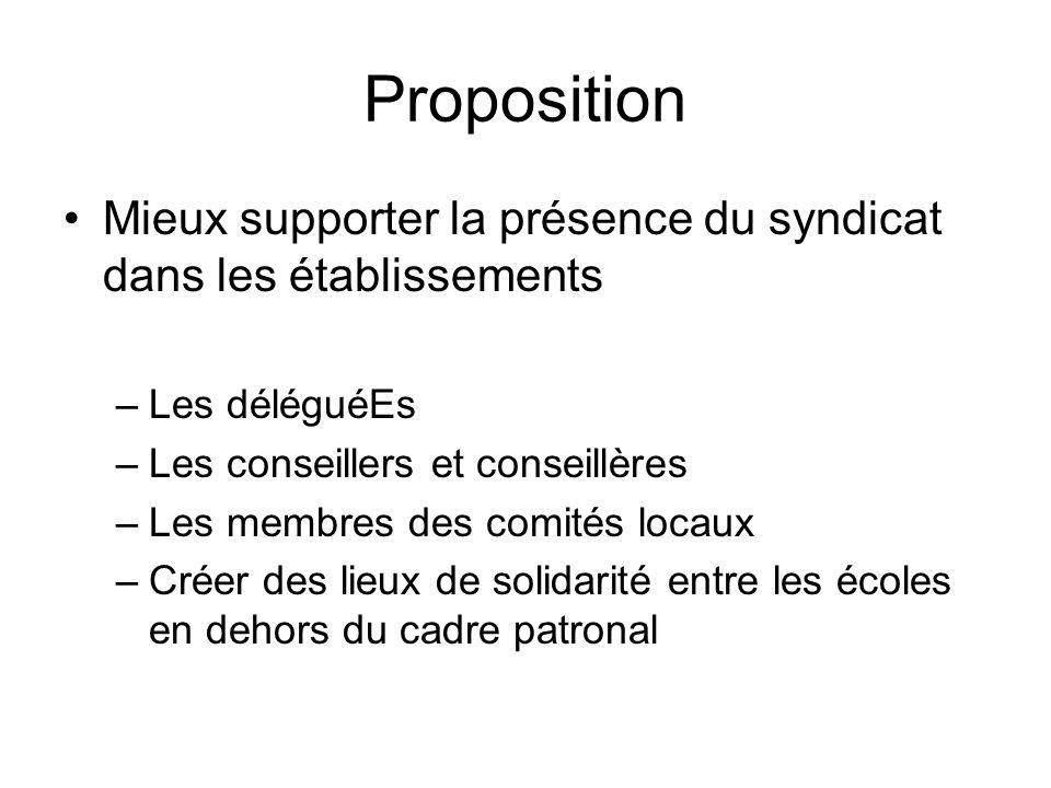 PropositionMieux supporter la présence du syndicat dans les établissements. Les déléguéEs. Les conseillers et conseillères.
