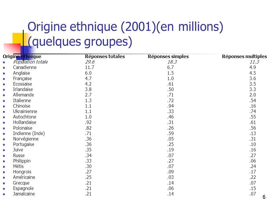 Origine ethnique (2001)(en millions) (quelques groupes)