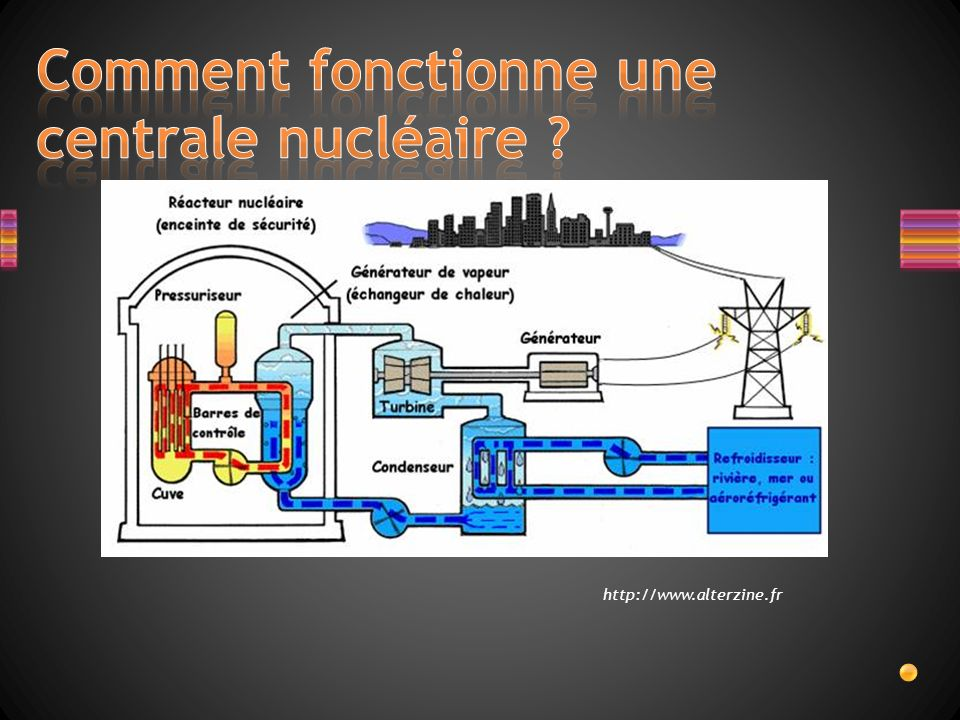 comment fonctionne une centrale nucl aire la centrale de fukushima ppt video online t l charger. Black Bedroom Furniture Sets. Home Design Ideas