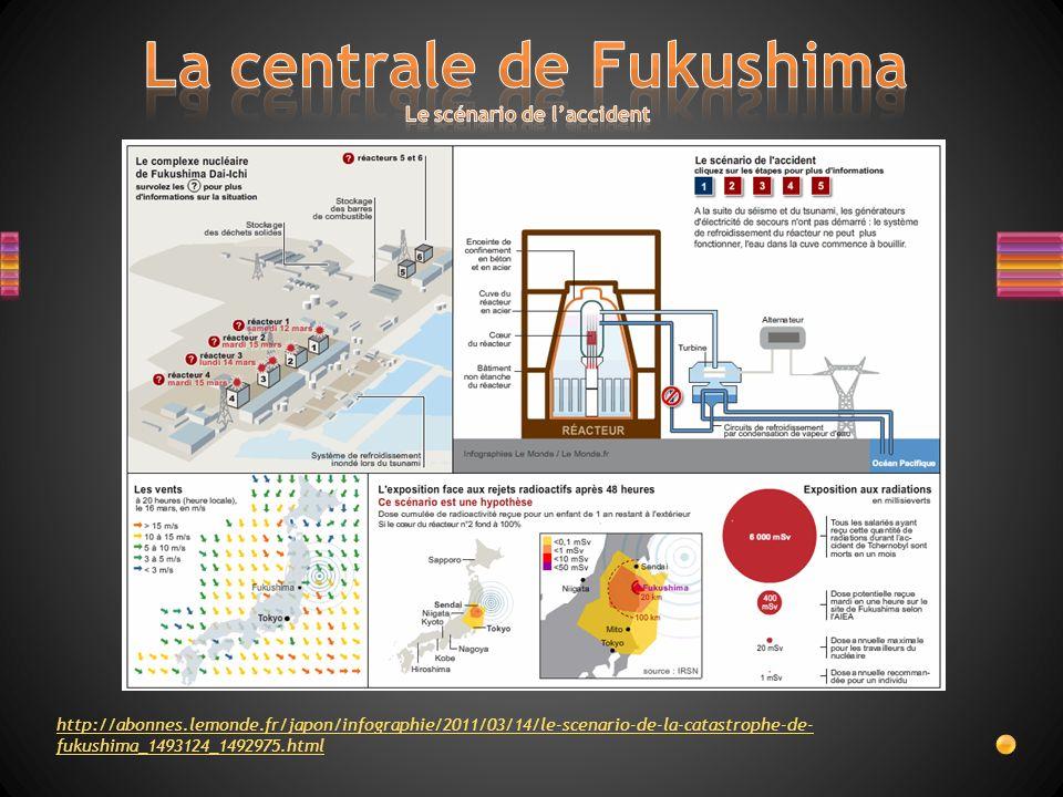 La centrale de Fukushima Le scénario de l'accident