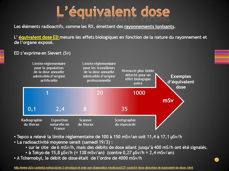 Exemples d'équivalent dose