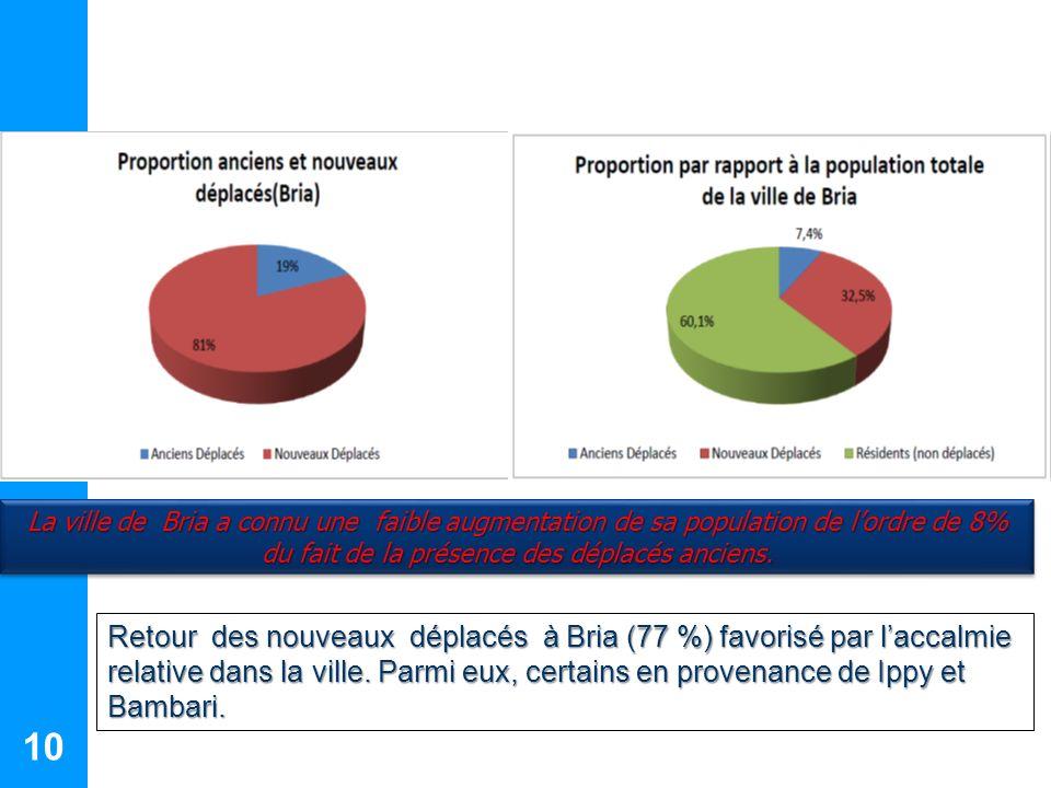 La ville de Bria a connu une faible augmentation de sa population de l'ordre de 8% du fait de la présence des déplacés anciens.