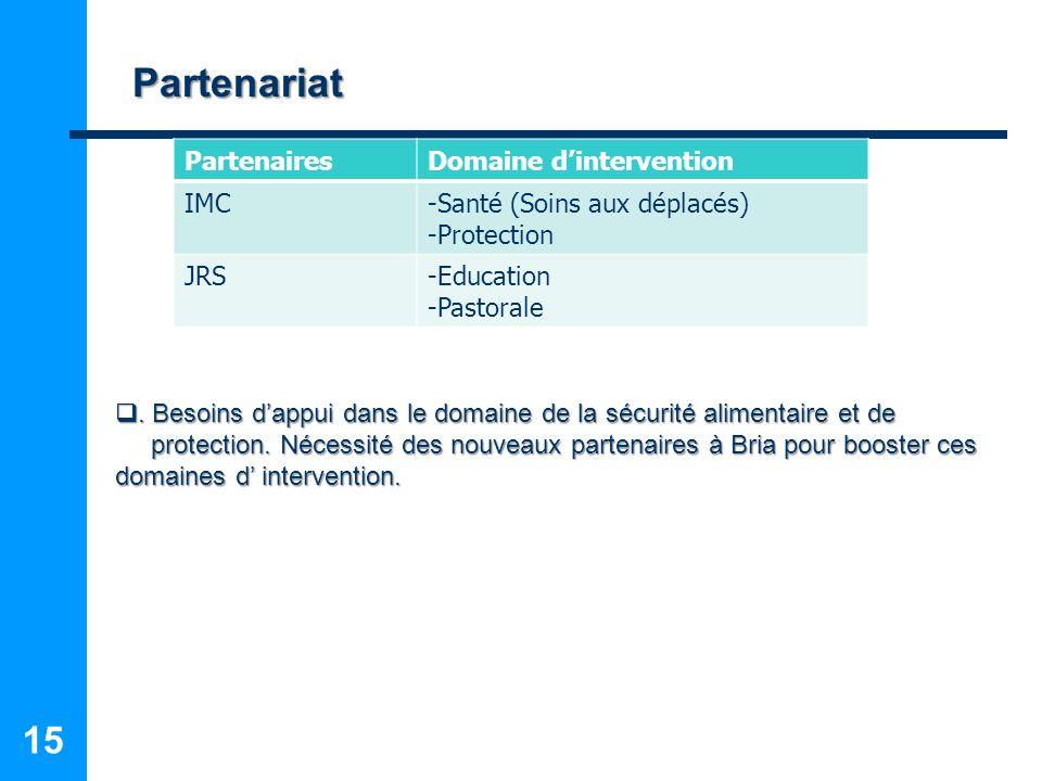 Partenariat Partenaires Domaine d'intervention IMC