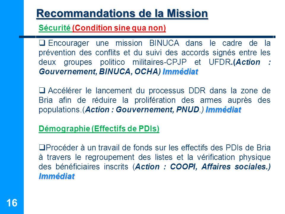 Recommandations de la Mission