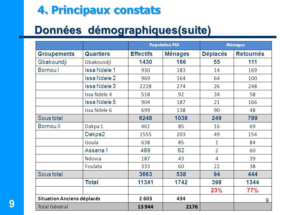 Données démographiques(suite)