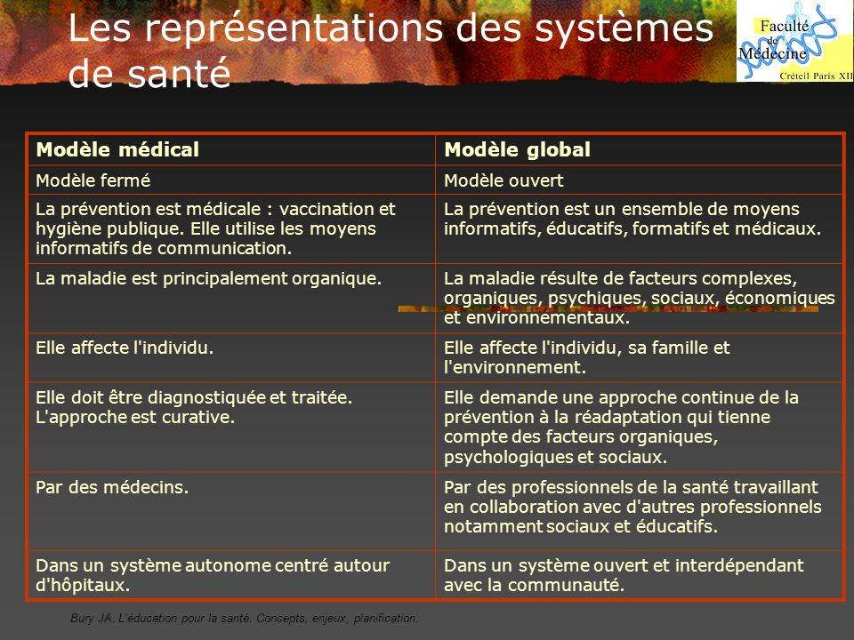 Les représentations des systèmes de santé