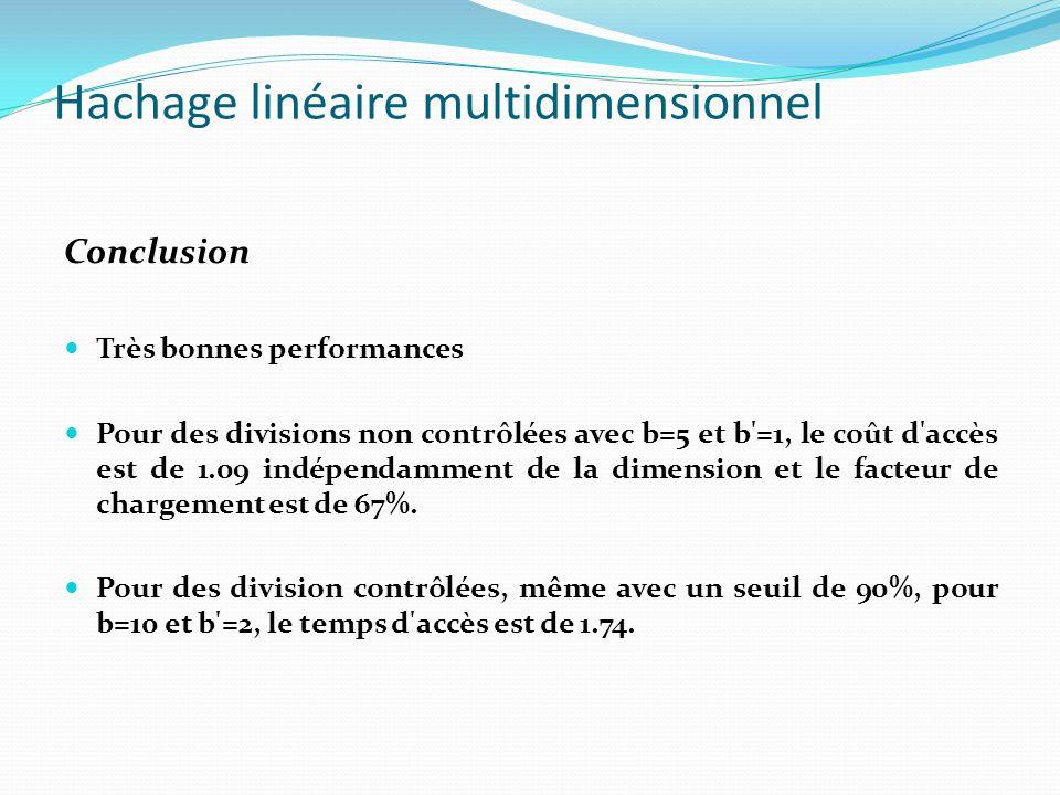 Hachage linéaire multidimensionnel