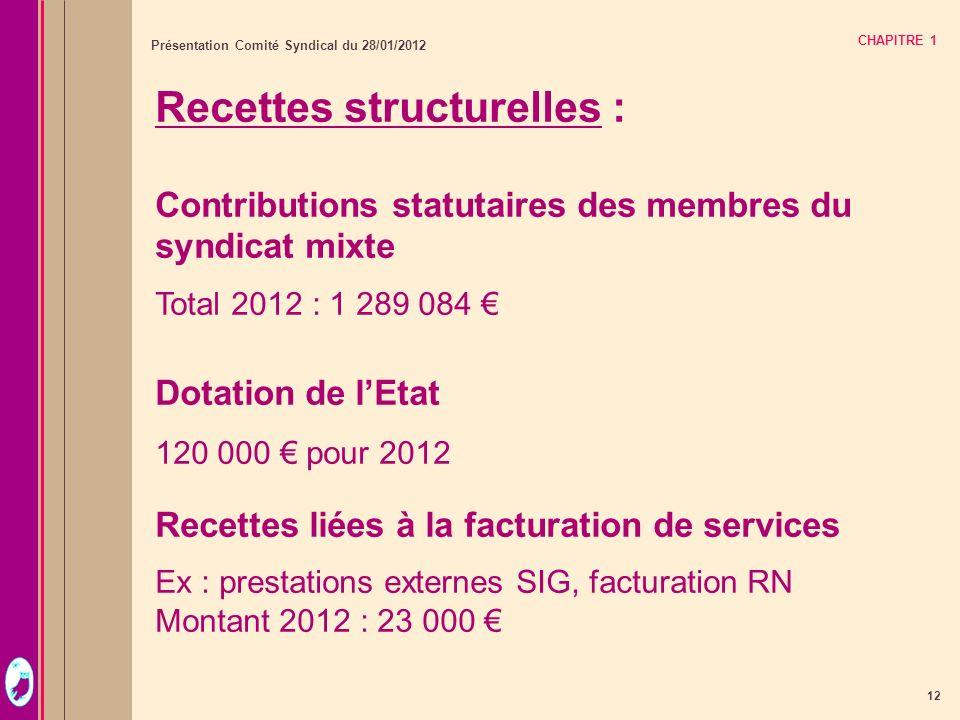 Recettes structurelles :