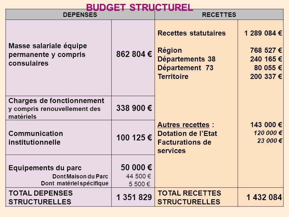 BUDGET STRUCTUREL 862 804 € 338 900 € 100 125 € 50 000 € 1 351 829