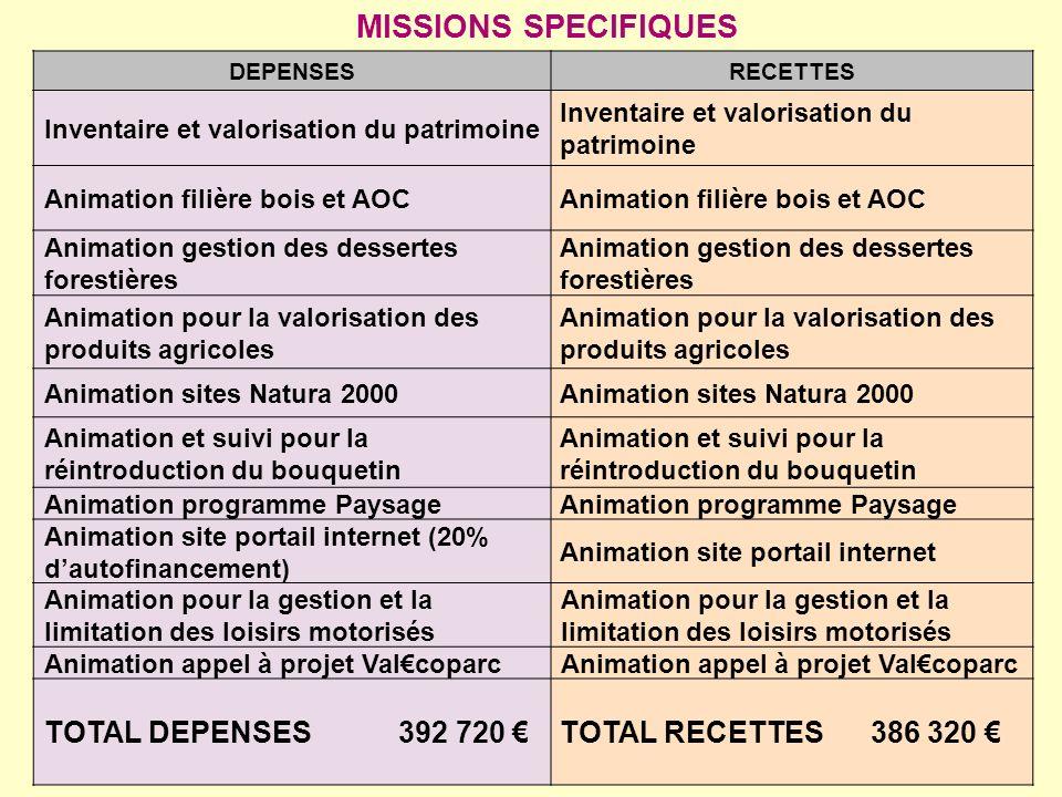 MISSIONS SPECIFIQUES TOTAL DEPENSES 392 720 € TOTAL RECETTES 386 320 €