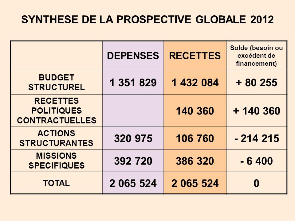 SYNTHESE DE LA PROSPECTIVE GLOBALE 2012