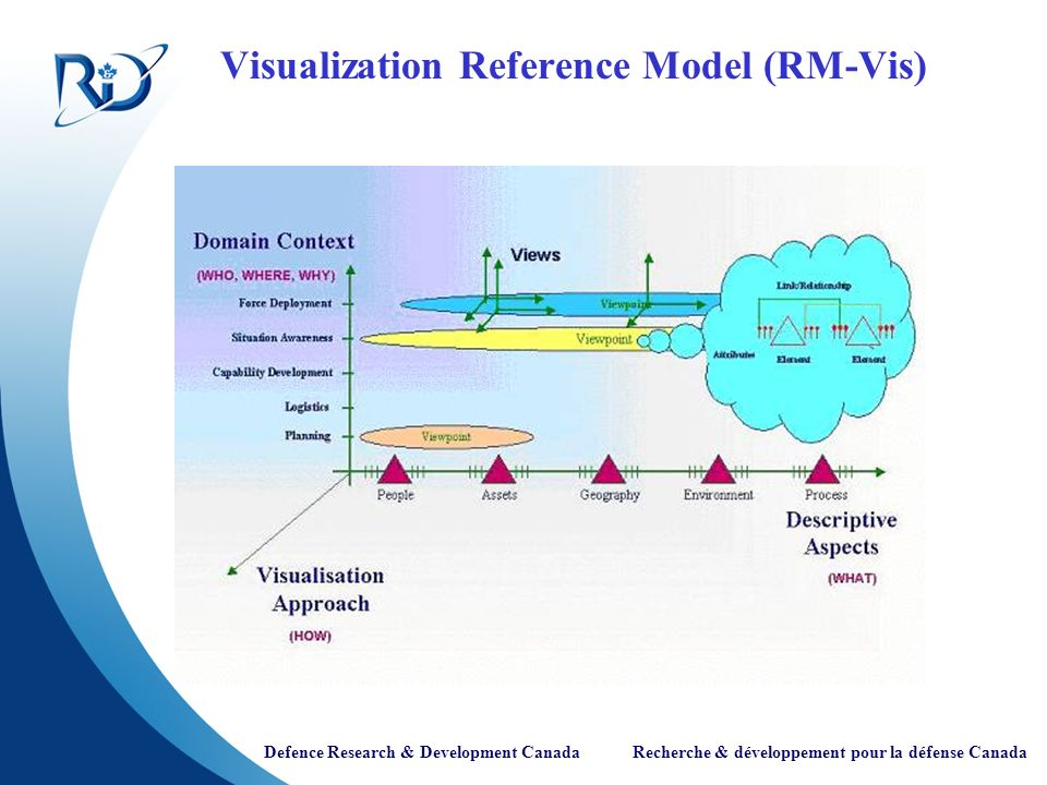 Visualization Reference Model (RM-Vis)