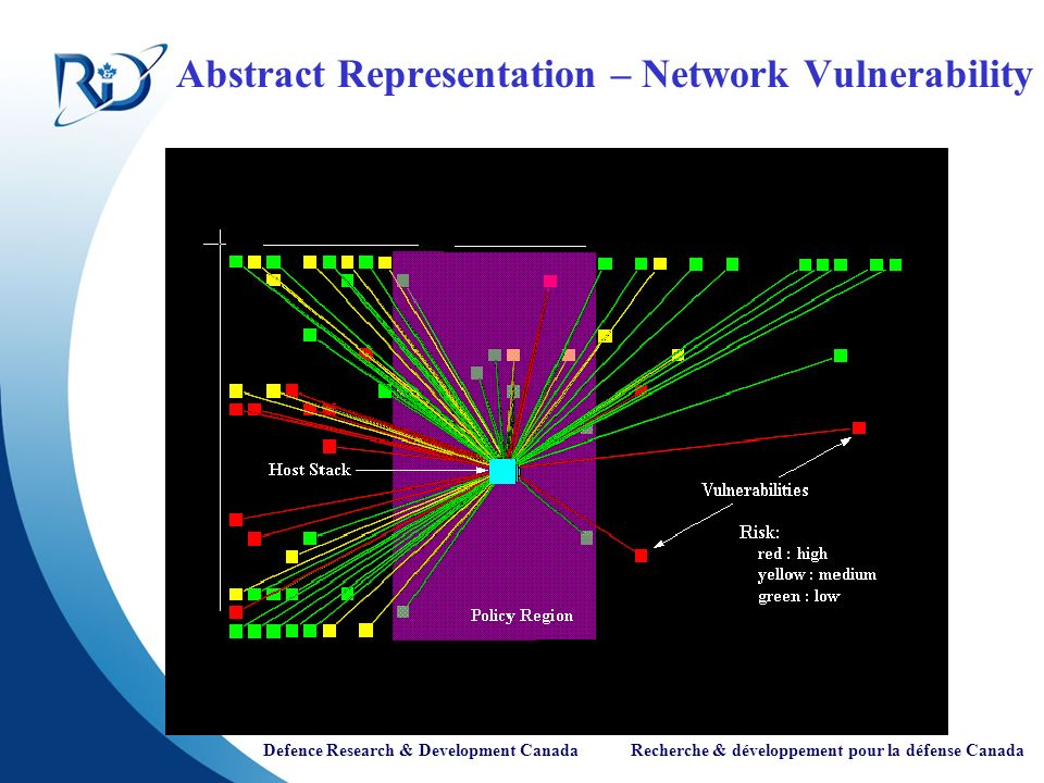 Abstract Representation – Network Vulnerability
