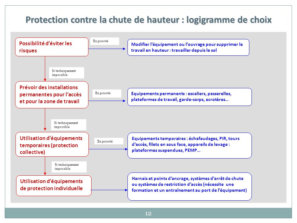 Aspects r glementaires ppt video online t l charger - Formation travail en hauteur port du harnais ...
