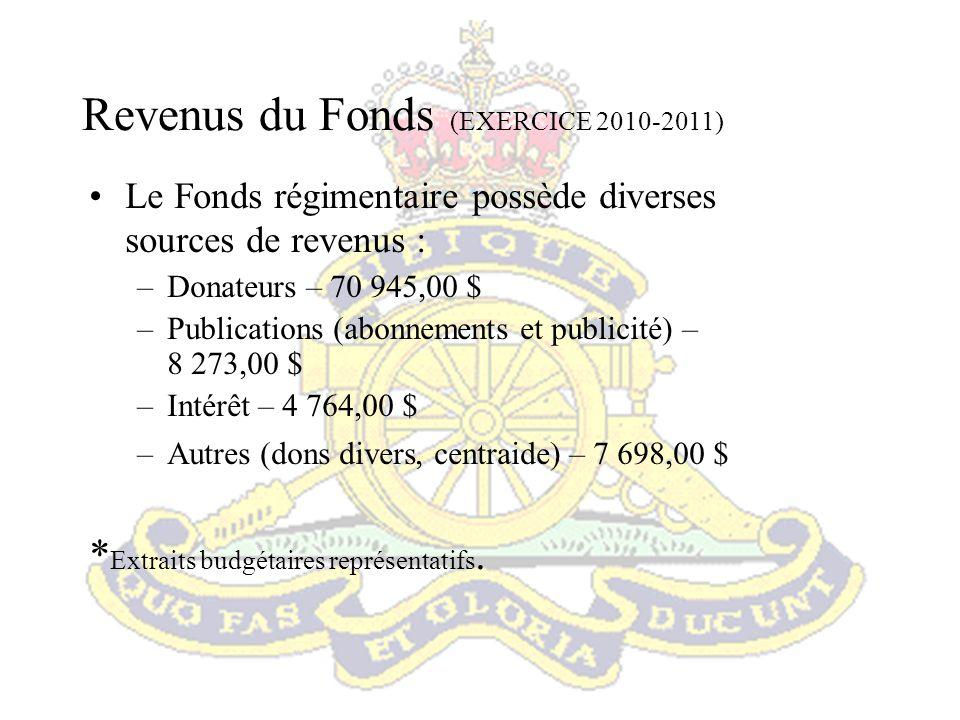 Revenus du Fonds (EXERCICE 2010-2011)