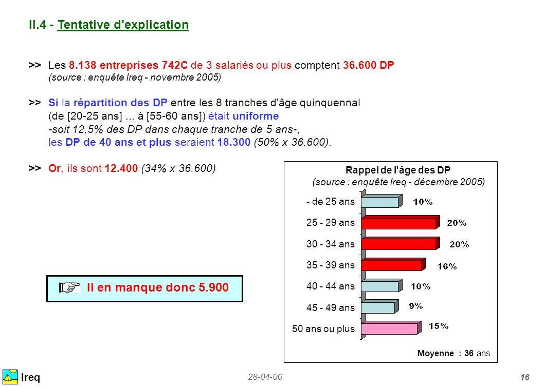 Rappel de l âge des DP (source : enquête Ireq - décembre 2005)