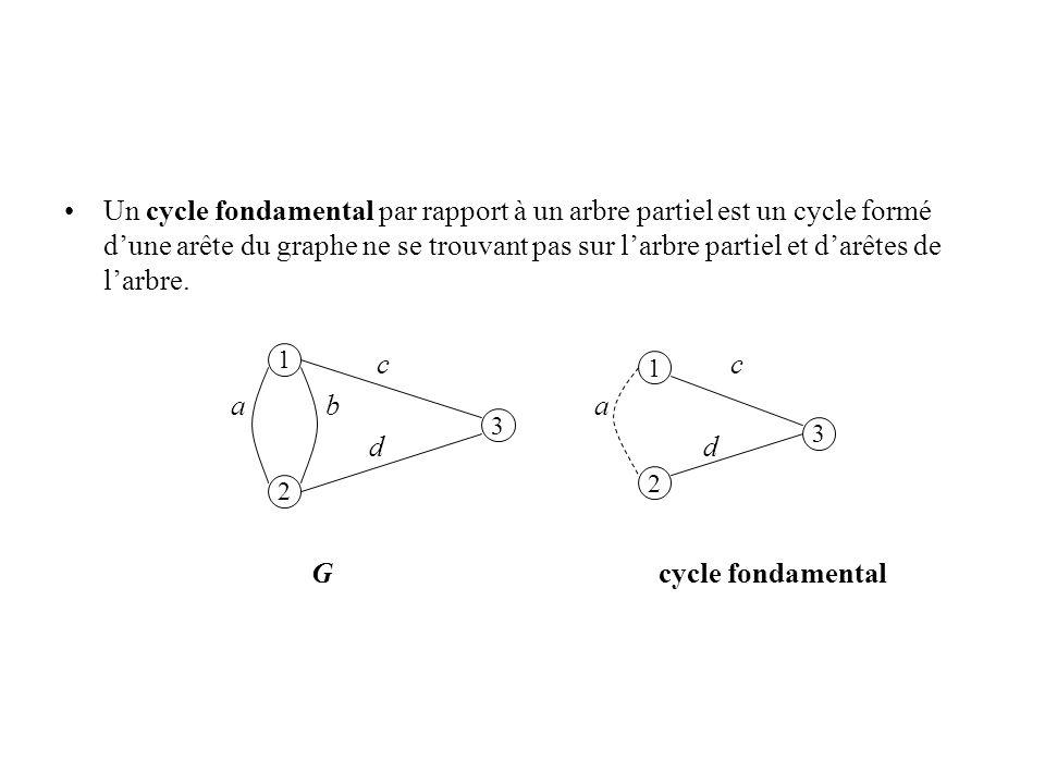 Un cycle fondamental par rapport à un arbre partiel est un cycle formé d'une arête du graphe ne se trouvant pas sur l'arbre partiel et d'arêtes de l'arbre.