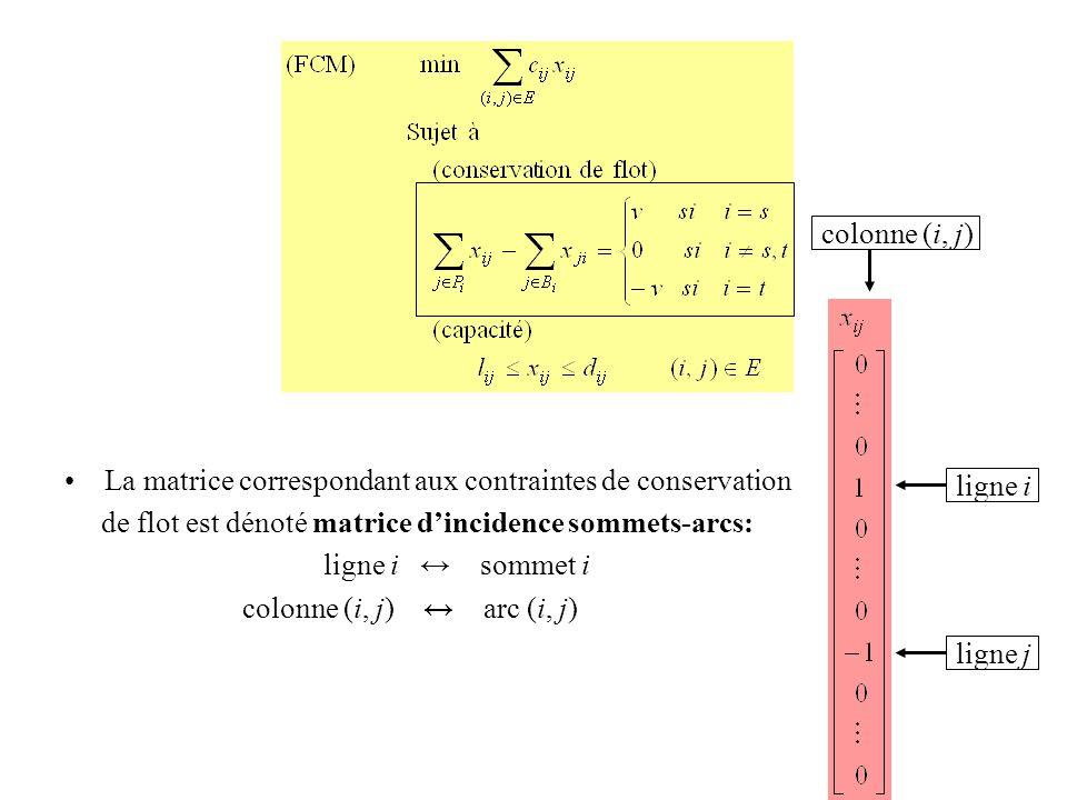 La matrice correspondant aux contraintes de conservation