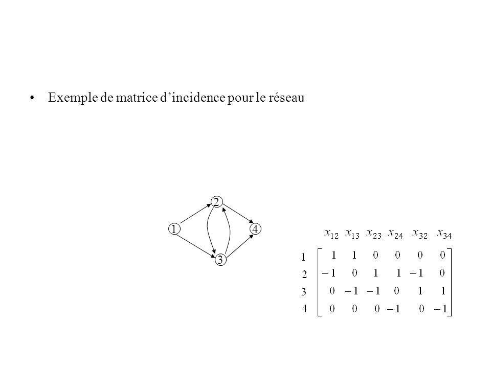 Exemple de matrice d'incidence pour le réseau
