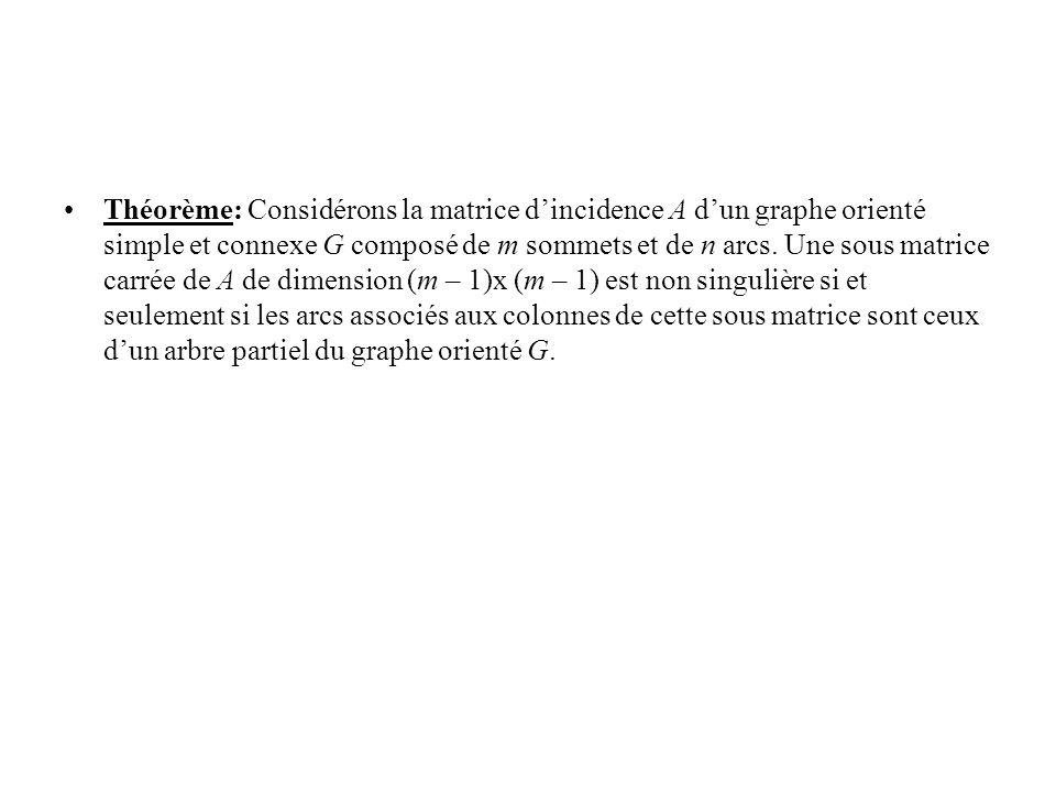 Théorème: Considérons la matrice d'incidence A d'un graphe orienté simple et connexe G composé de m sommets et de n arcs.